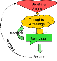 Behaviour model: beliefs and values drive your thinking which drives your behaviour.