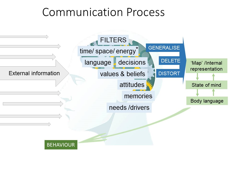 How the brain processes information to influence whether we communicate effectively